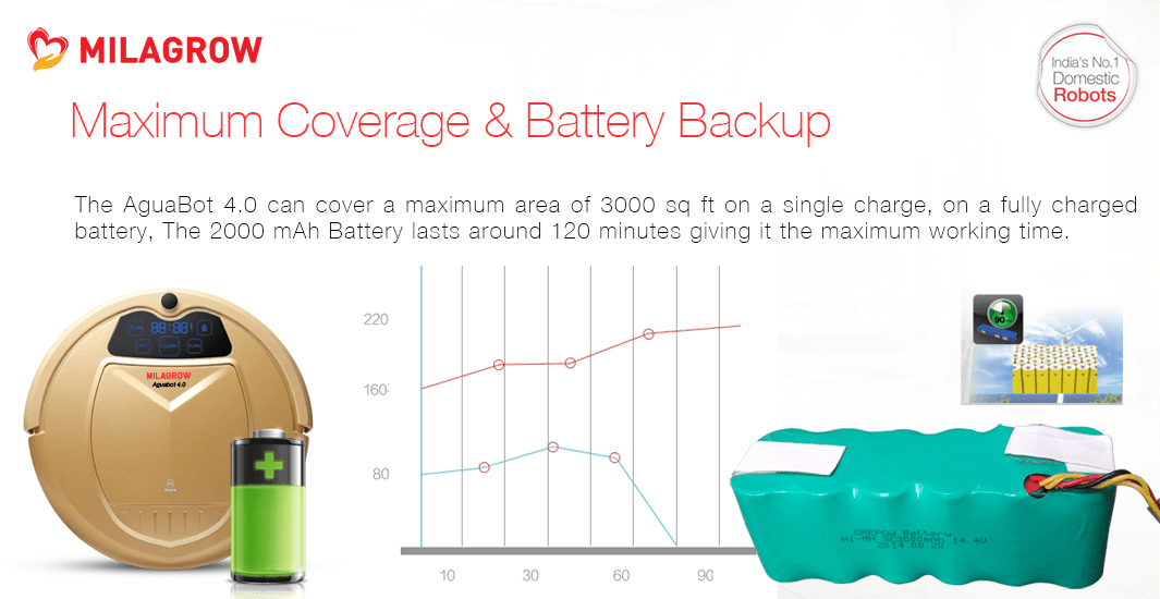 Maximum Coverage & Battery Backup